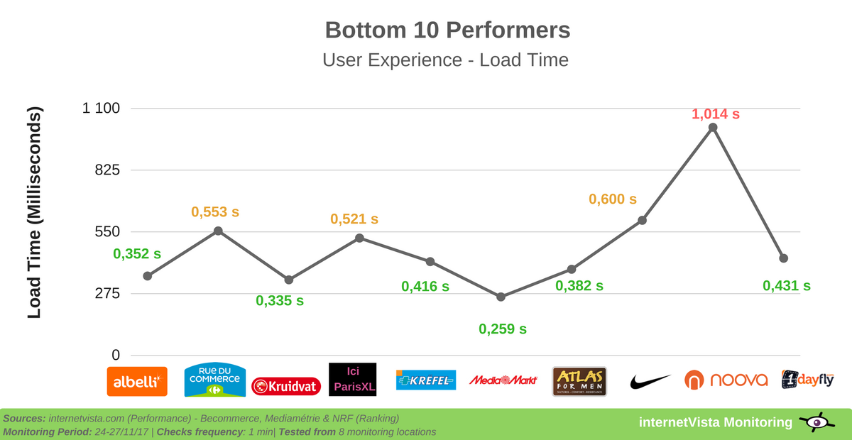 load time performance for bottom 10 online retailers
