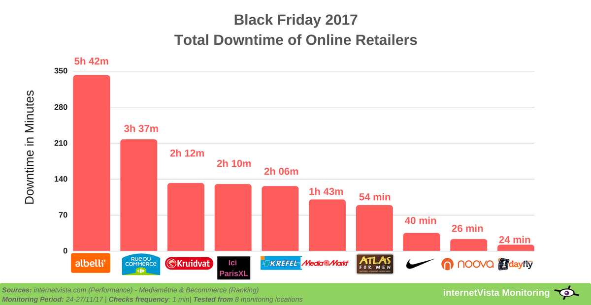 downtime of online retailers on black friday 2017