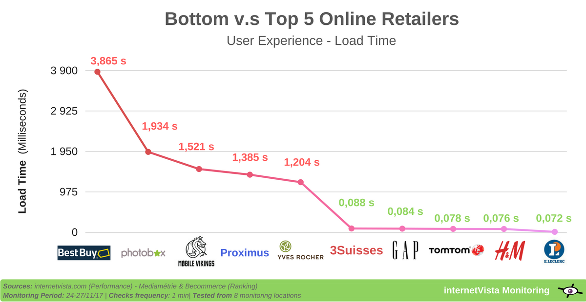 Load time ecommerce sites on black friday 2017