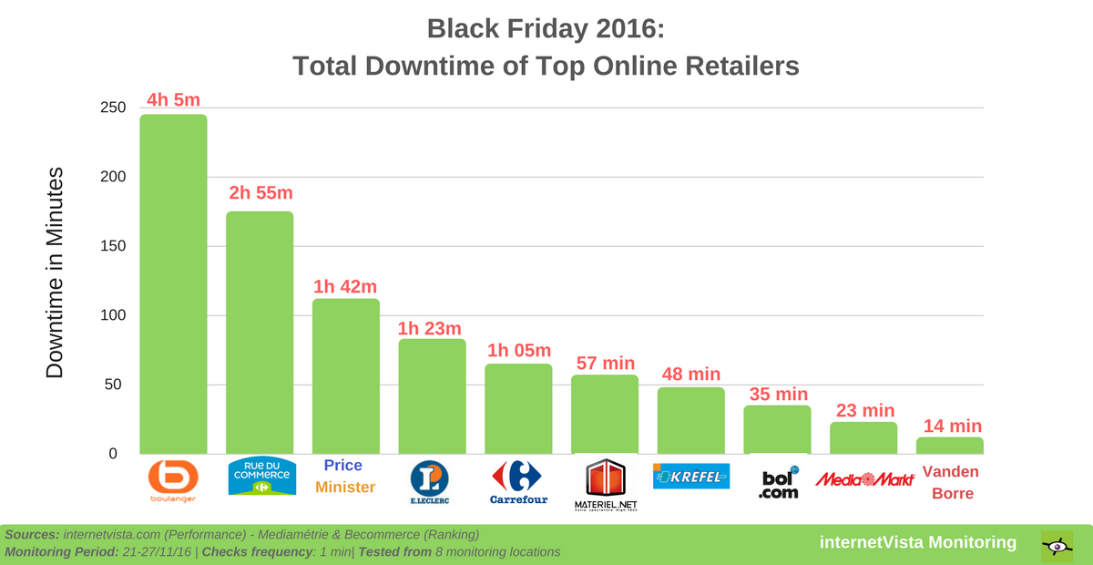 total downtime ecommerce black friday 2016