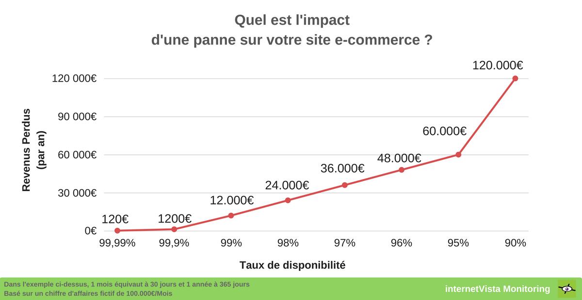Graphique représentant l'impact d'une panne sur un site e-commerce