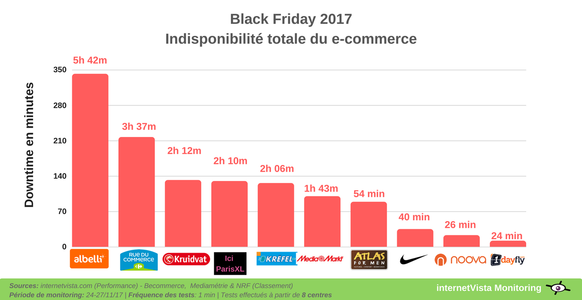 indisponibilite totale des sites ecommerce black friday 2017