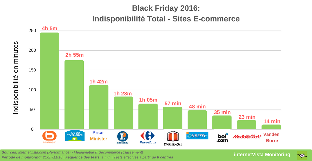 Indisponibilité total sites e-commerce black friday 2016