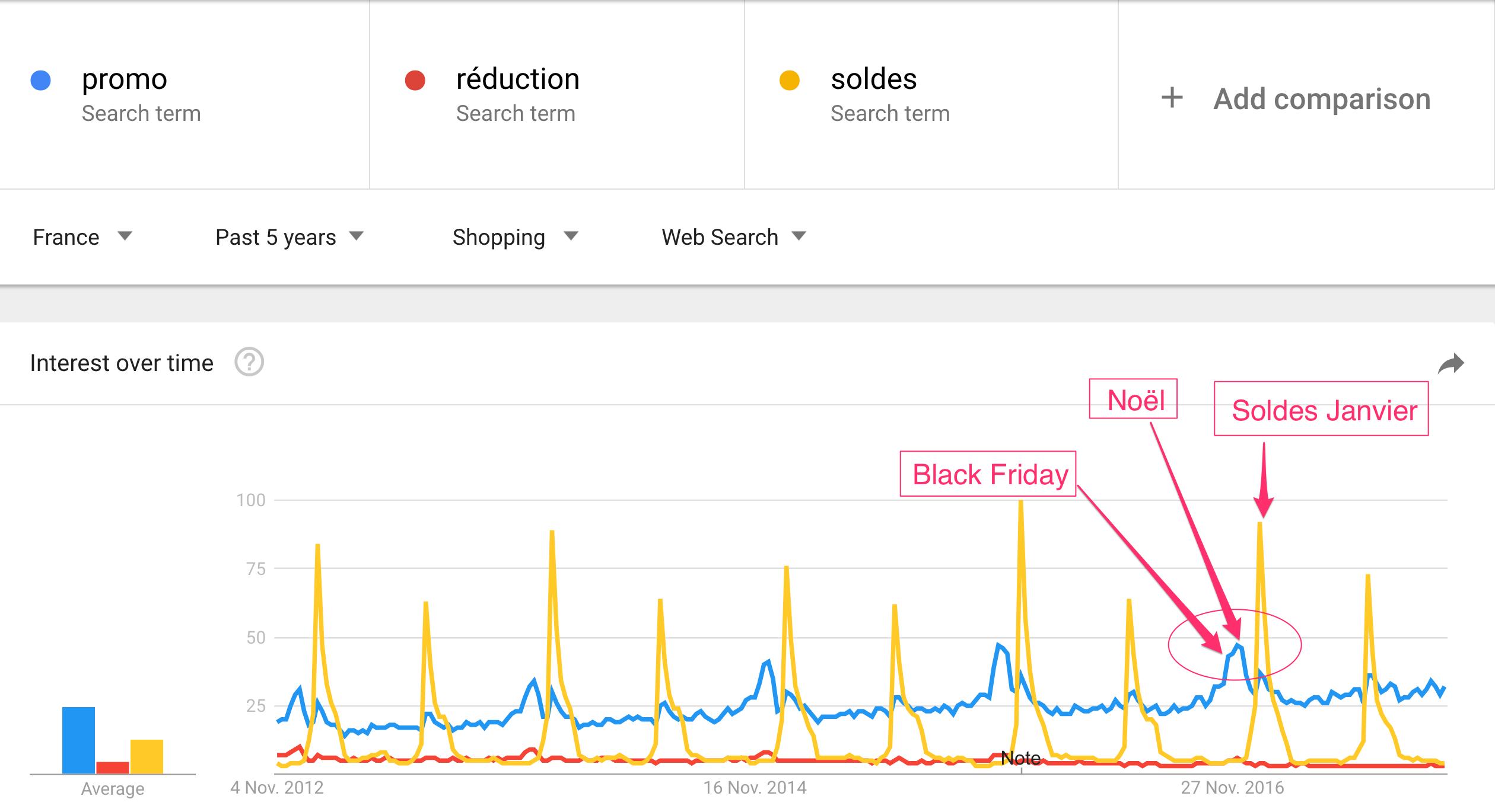 Tendance Google black friday, noël et soldes hiver en France