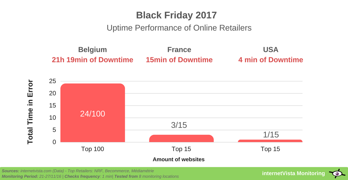 Uptime performance ecommerce sites on black friday 2017