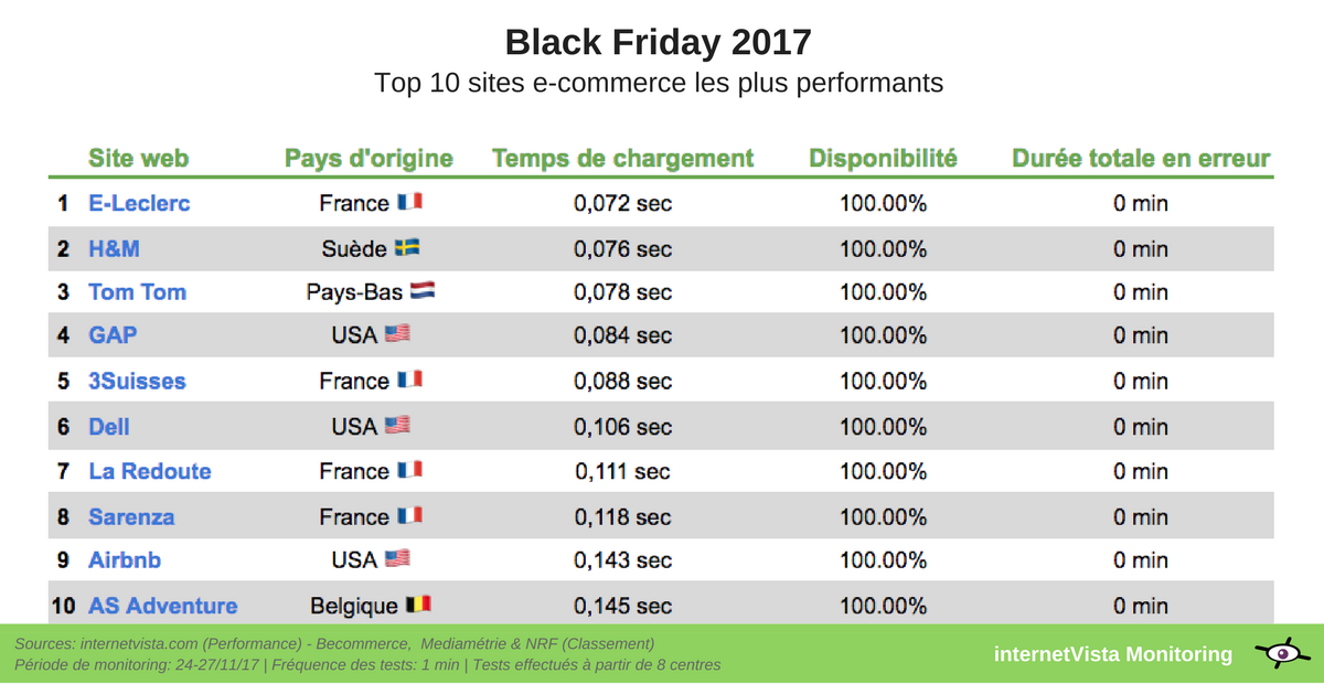 10 sites ecommerce les plus performants black friday 2017