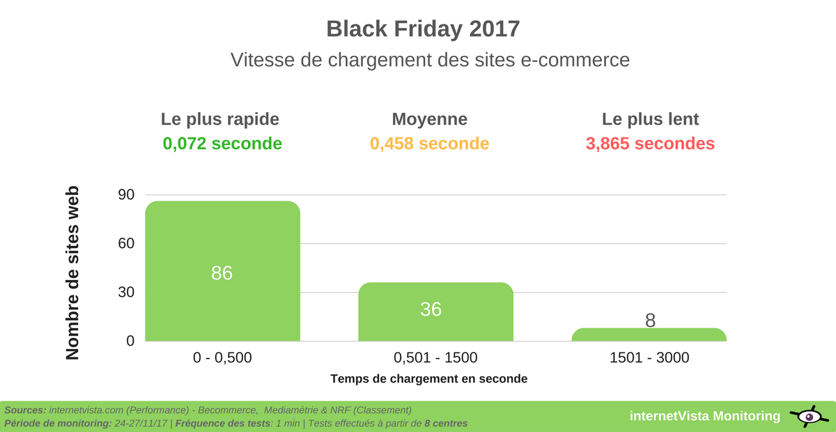 Vitesse de chargement globale pour sites ecommerce black friday 2017
