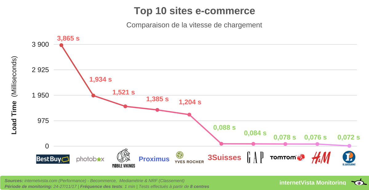 temps de chargement sites ecommerce black friday 2017