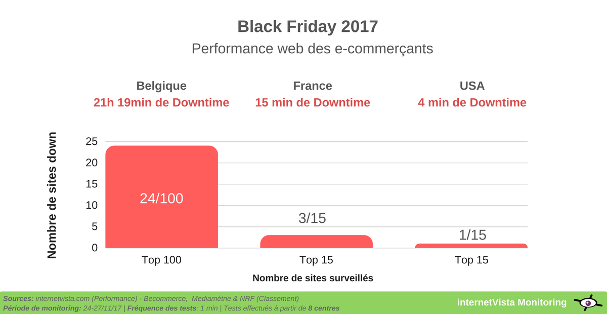 performance web des sites e-commerce black friday 2017
