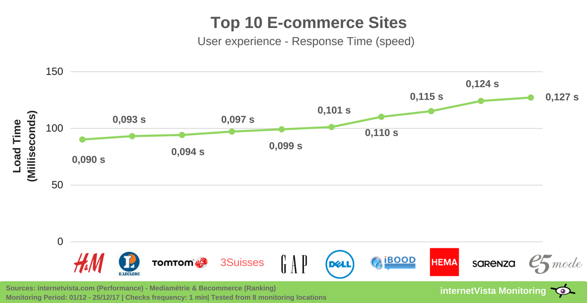 10 fastest ecommerce sites on christmas 2017