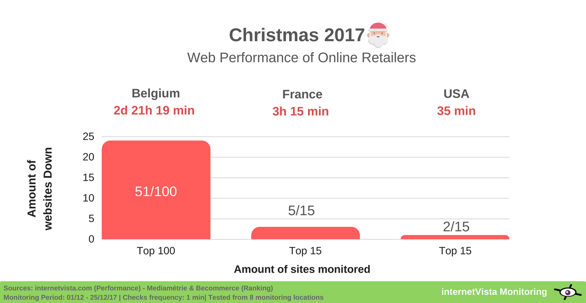 web performance of online retailers on christmas 2017