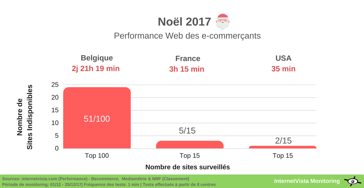 performance web sites e-commerce