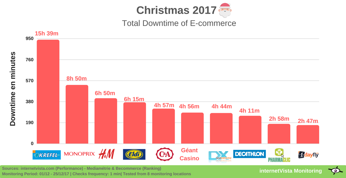 total downtime ecommerce sites christmas 2017