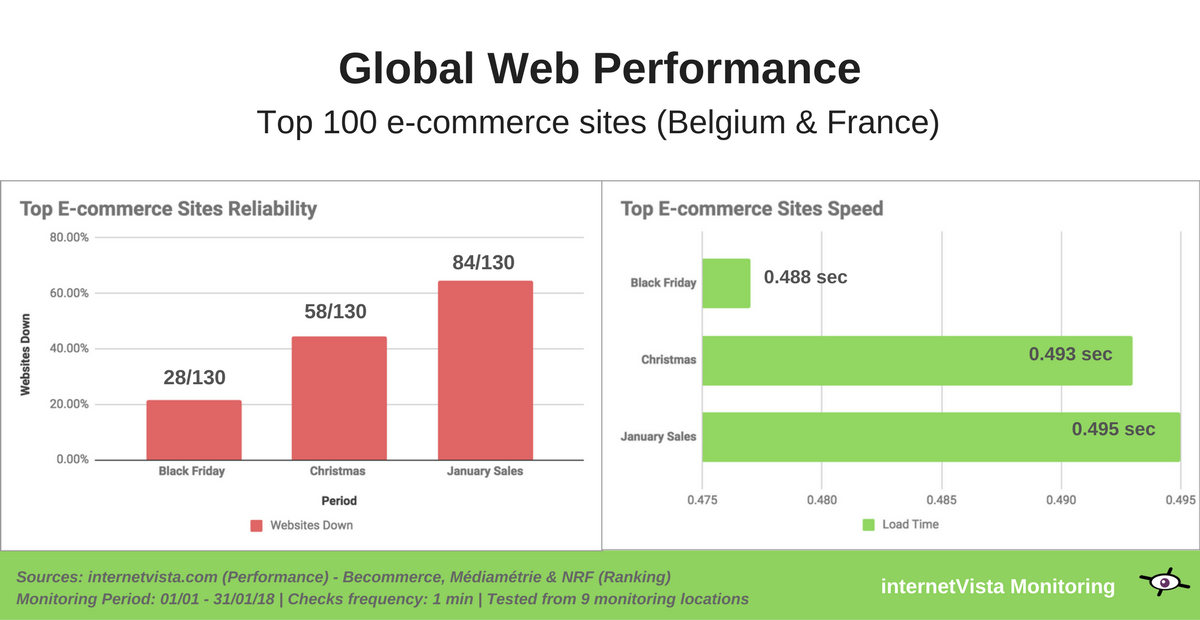 global ecommerce webperformance for holiday sales 2018