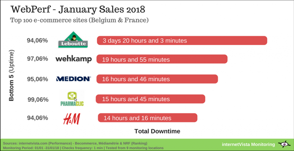 Ecommerce sites impacted by downtime on january sales 2018