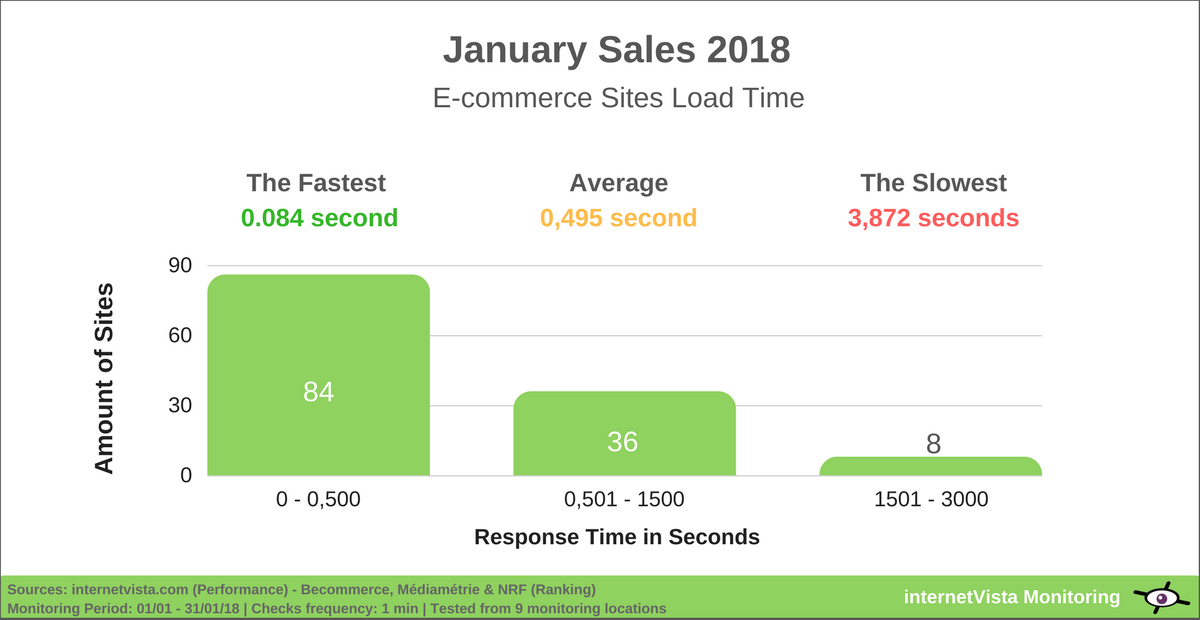 Global load time of online retailers in january sales 2018