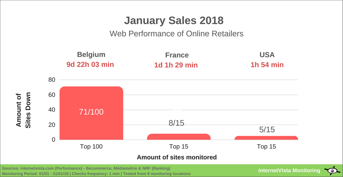 Web performance of online retailers on january sales 2018