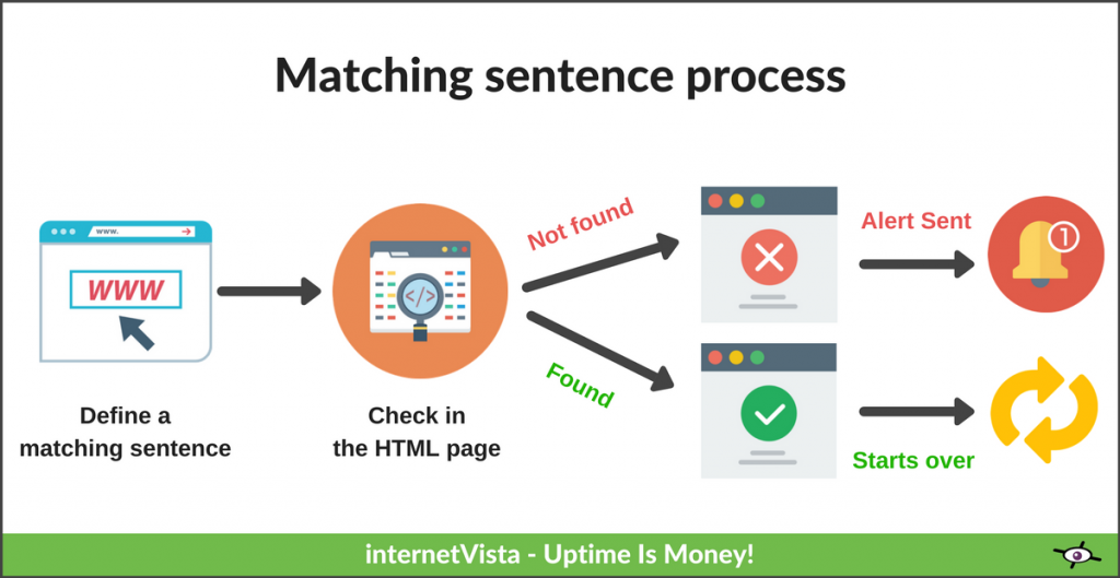 how a matching sentence is checked
