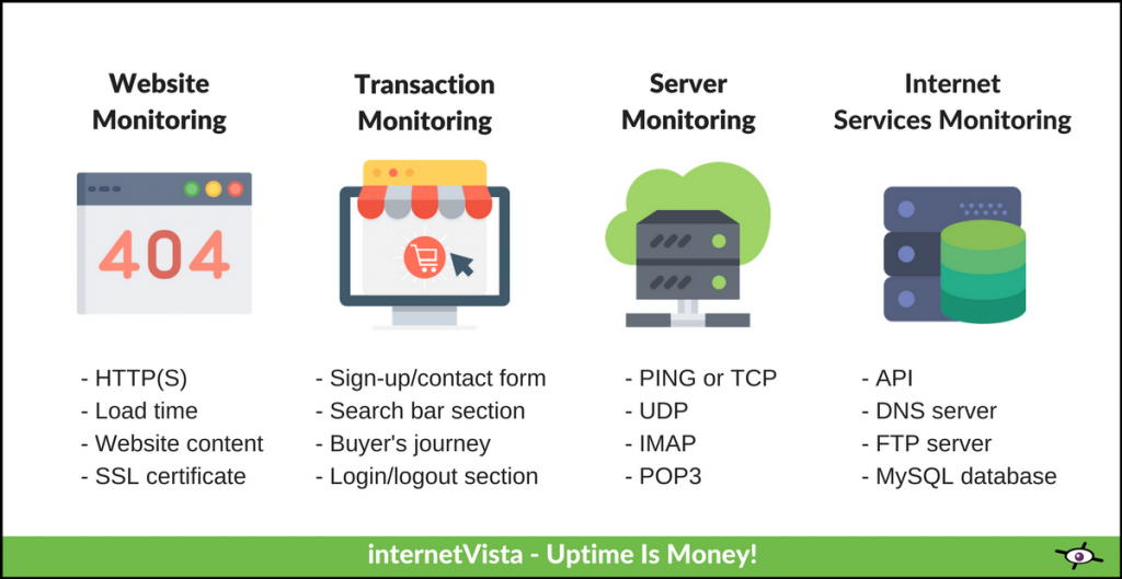what can you monitor with internetvista monitoring?