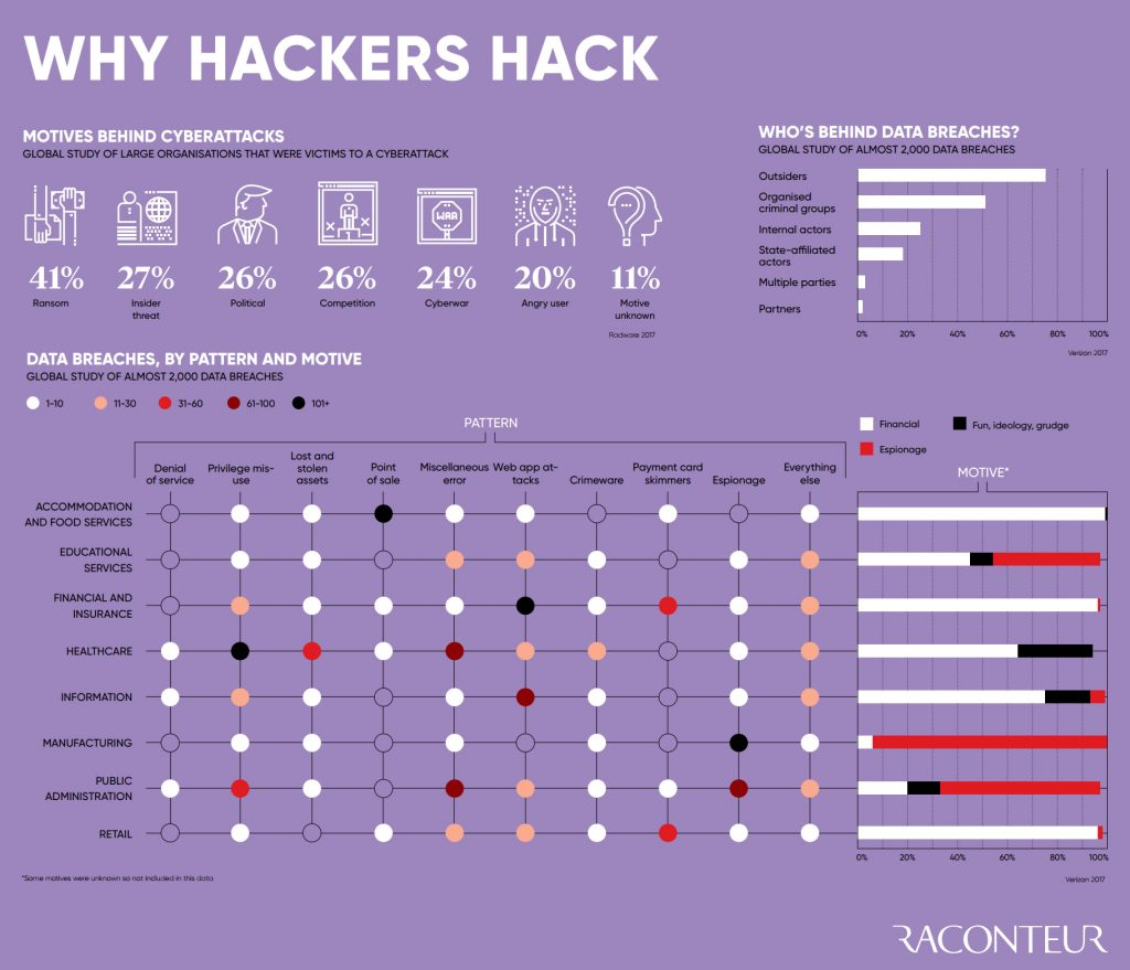 motivations des hackers à pirater un site web