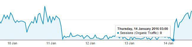 perte de trafic organique dans google