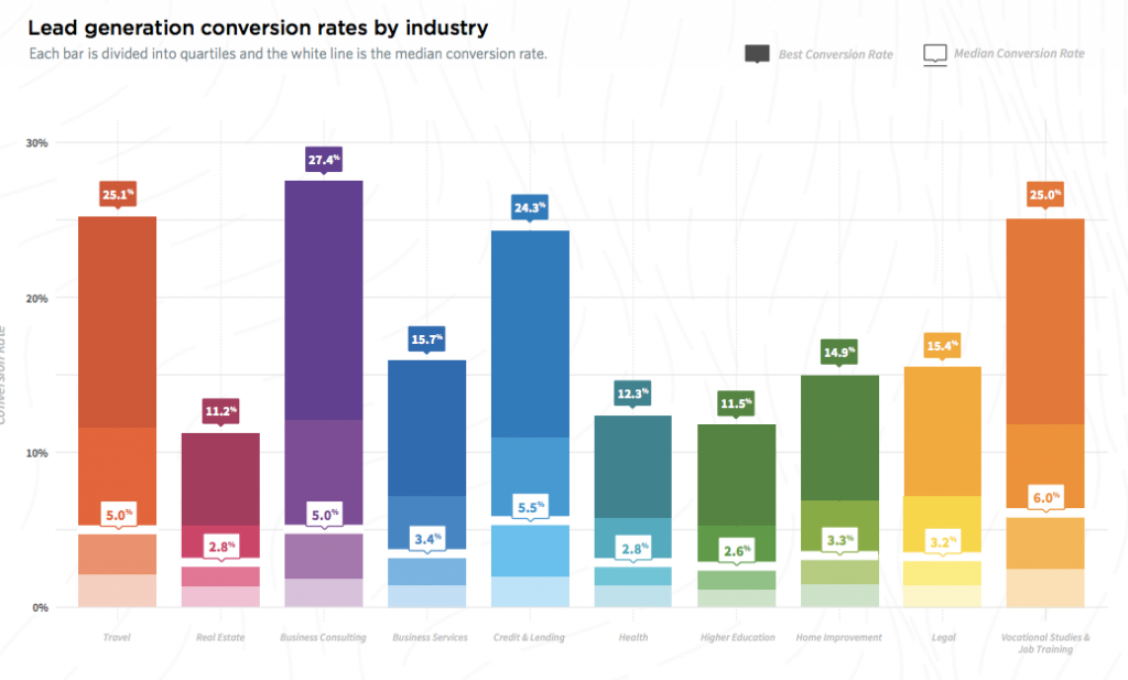 lead generation conversion rate per industry in 2017