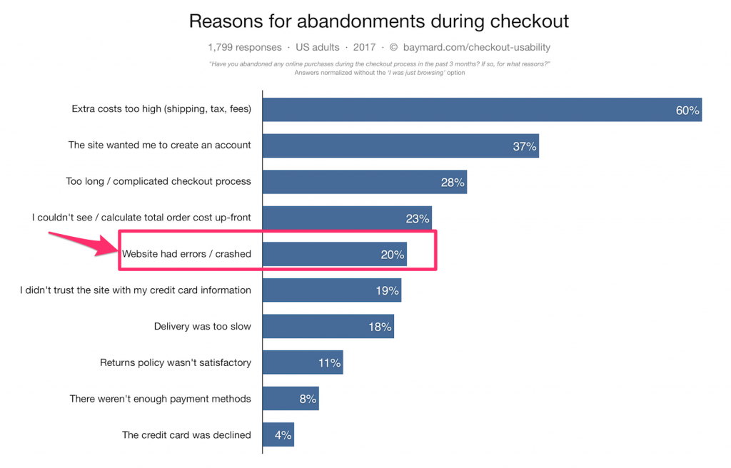 reasons why customers don't proceed to checkout on ecommerce site