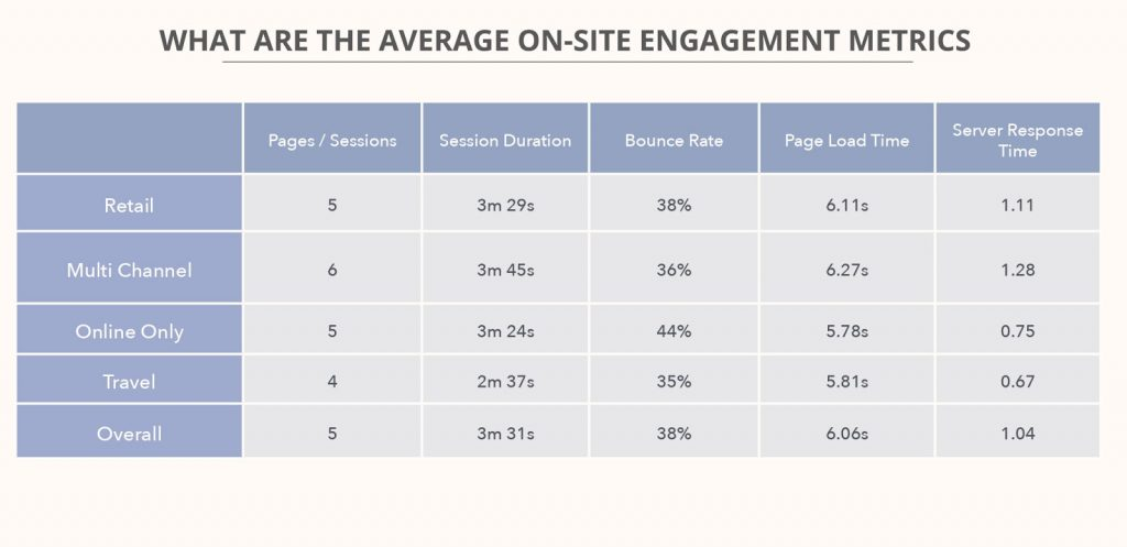 average on site engagement metrics for ecommerce sites