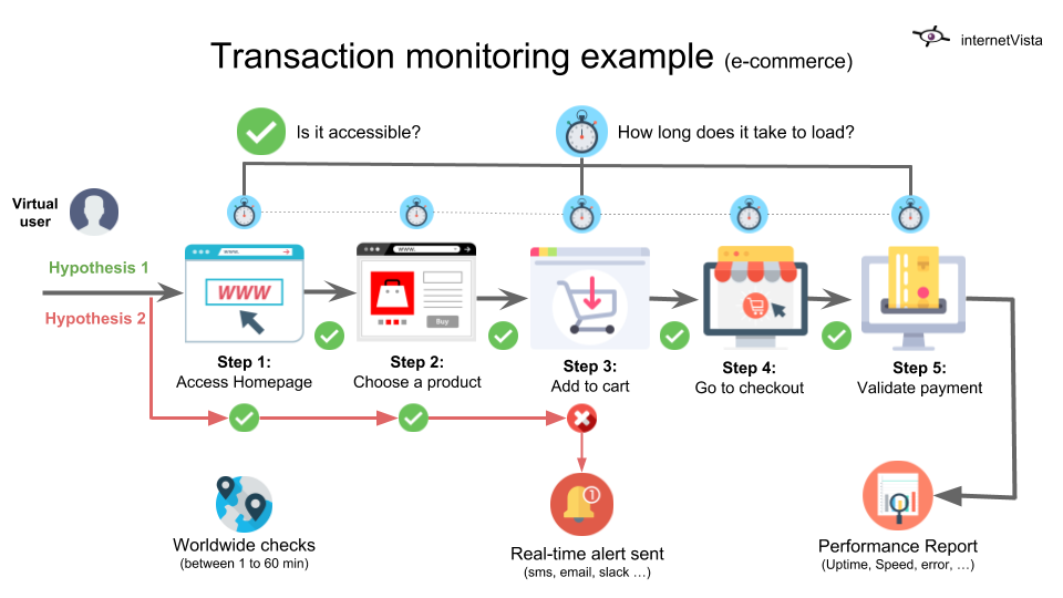 how does transaction monitoring work?