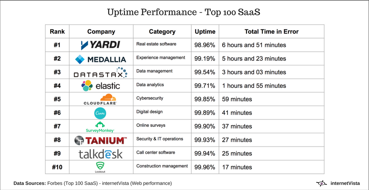 downtime saas websites